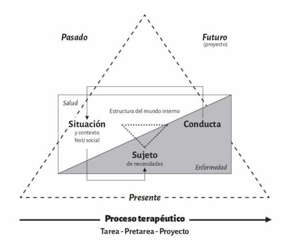 Clínica Pichoniana. Unidad de análisis y operación